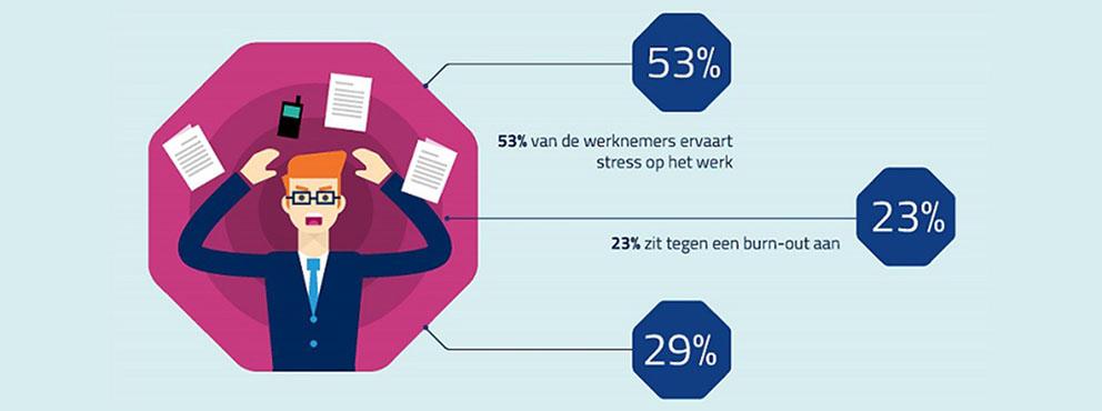 Infographic Stress op het Werk