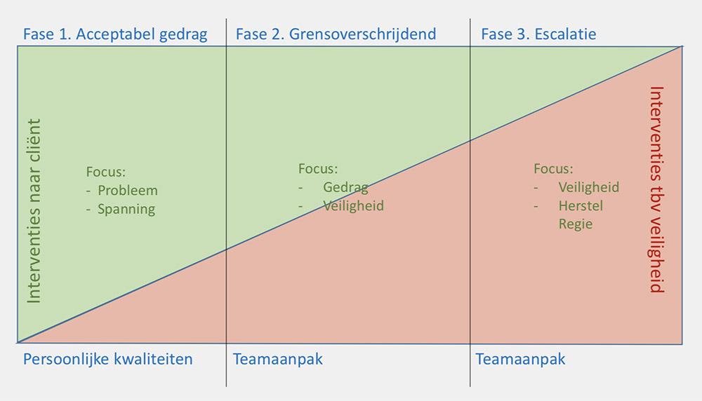 Een overzicht met drie fases: acceptabel gedrag, grensoverschrijdend gedrag en escalatie.